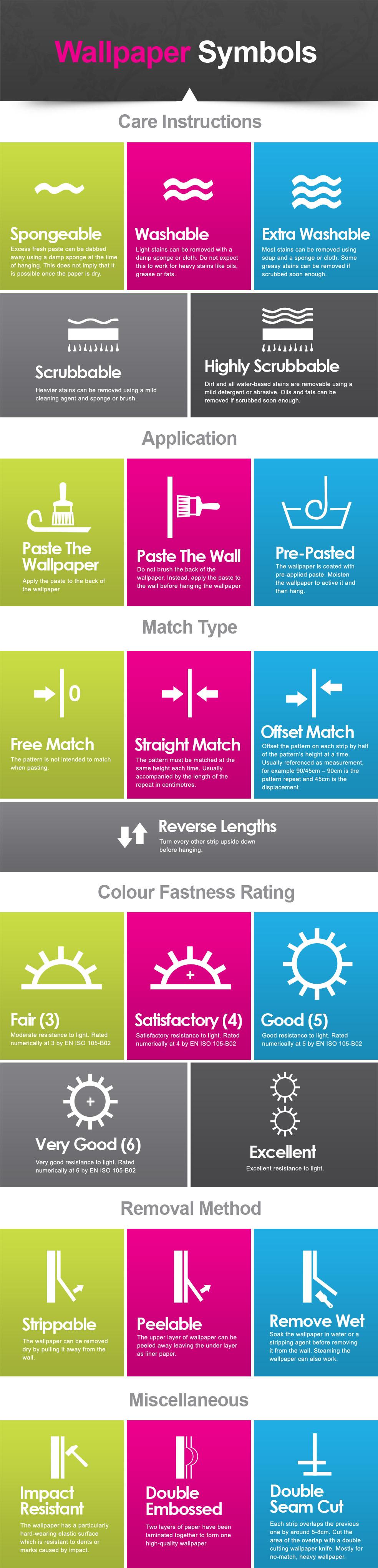 Wallpaper Symbols Guide Infographic